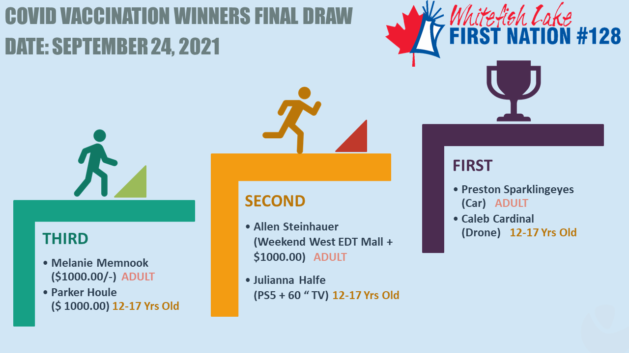 Final Vaccination Draw Results